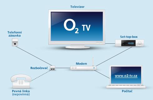 Zapojení O2 TV