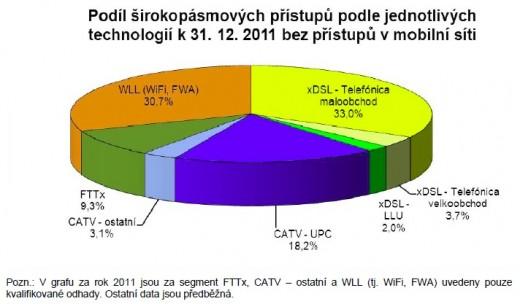 Podíl širokopásmových přístupů podle jednotlivých technologií k 31.12.2011 bez přístupů v mobilní síti