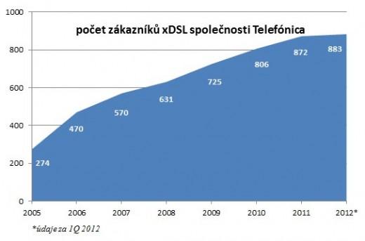 Počet zákazníků xDSL Telefónica O2
