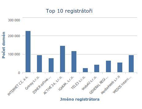 TOP 10 registrátoři - CZ.NIC