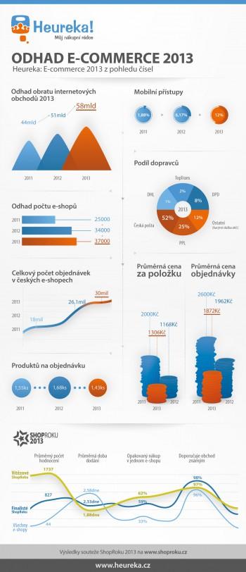 Heureka.cz - infografika
