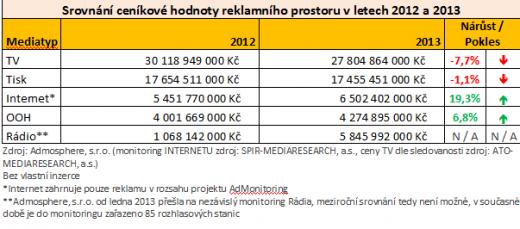 Srovnání ceníkové hodnoty reklamního prostoru v letech 2012 a 2013