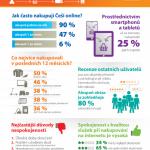 Online nakupuje 47 procent lidí připojených k internetu