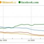 Hitem letošního roku je Facebook
