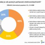 Tři čtvrtiny lidí s přístupem na internet v Česku si zatím nikdy nepořídily žádnou knihu v elektronické verzi