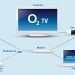 O2 TV zjednodušuje nabídku a ruší podmínky mít od O2 také internet