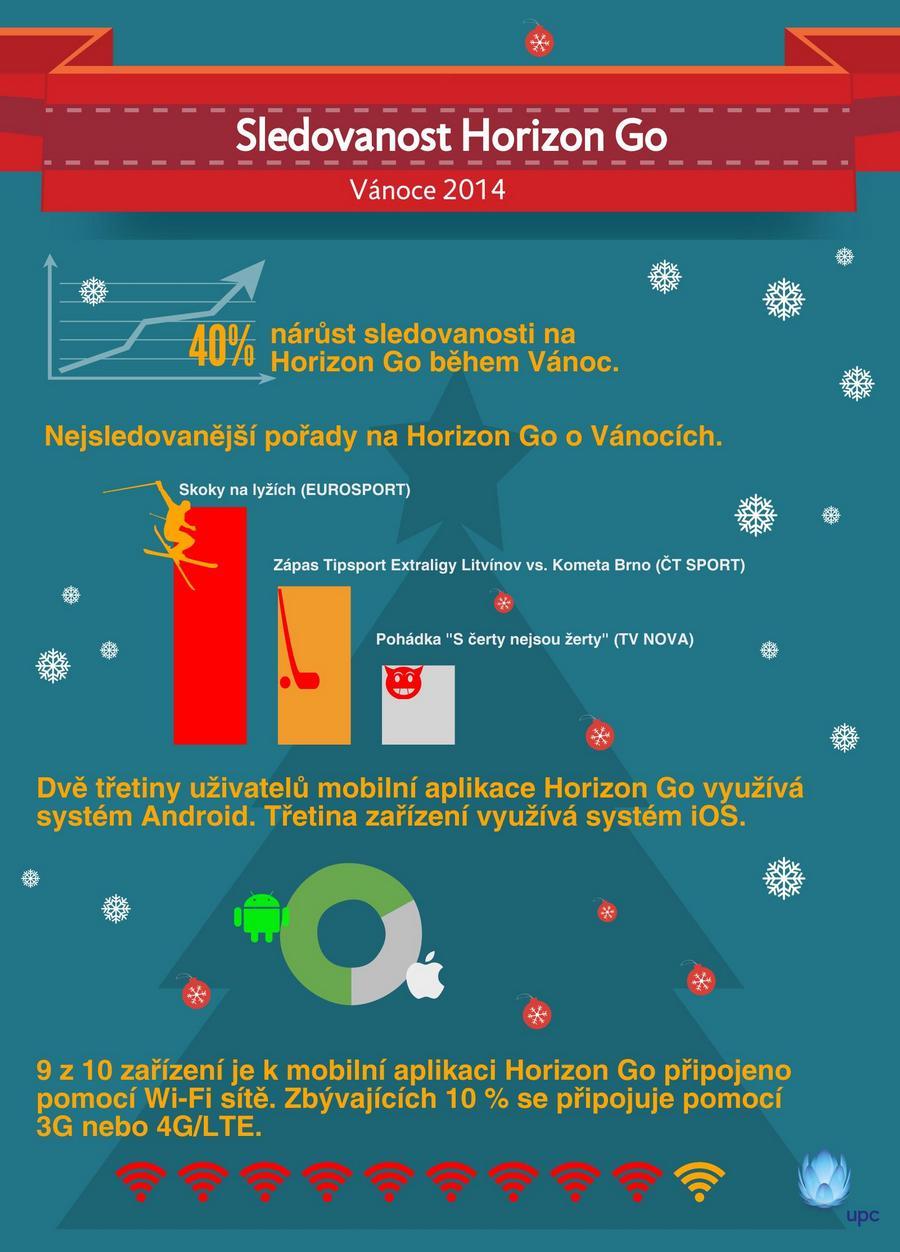 Mobilní televize od UPC zaznamenala o Vánocích 40% nárůst ...Upc Horizon Go Cz