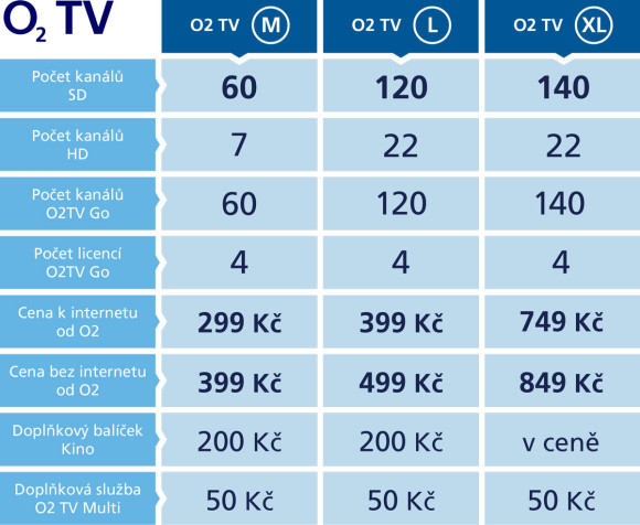 O2 TV nové tarify