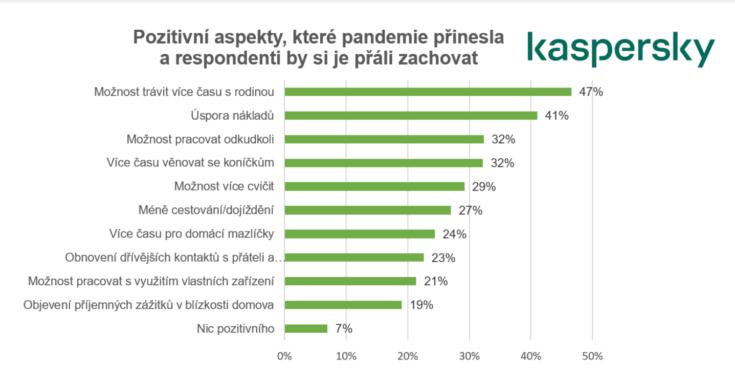 Průzkum společnosti Kaspersky